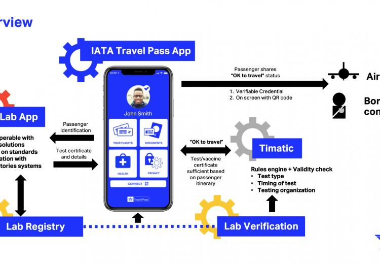 IATA Introduces Travel Pass Vaccination App
